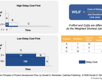 Метод приоритизации бэклога: Weighted Shortest Job First. Сначала более ценная и короткая работа