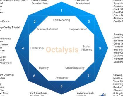 Фреймворк Octalysis для игрофикации (геймификации) и проектирования поведения